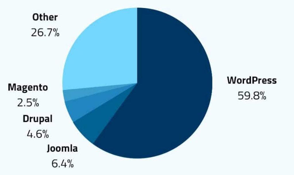 WordPress vs Drupal CMS and more market share