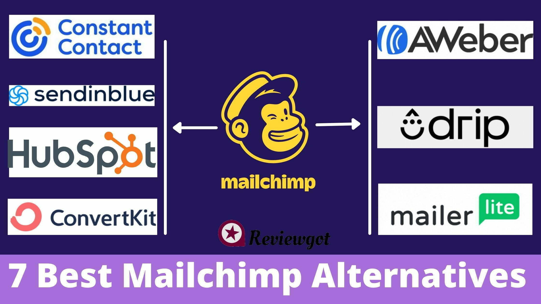 best mailchimp alternatives (with Better + Cheap Pricing)